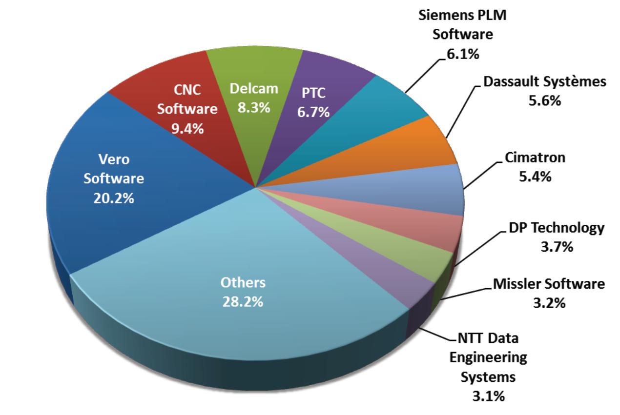 Vero top the CAM vendor charts report CIMdata