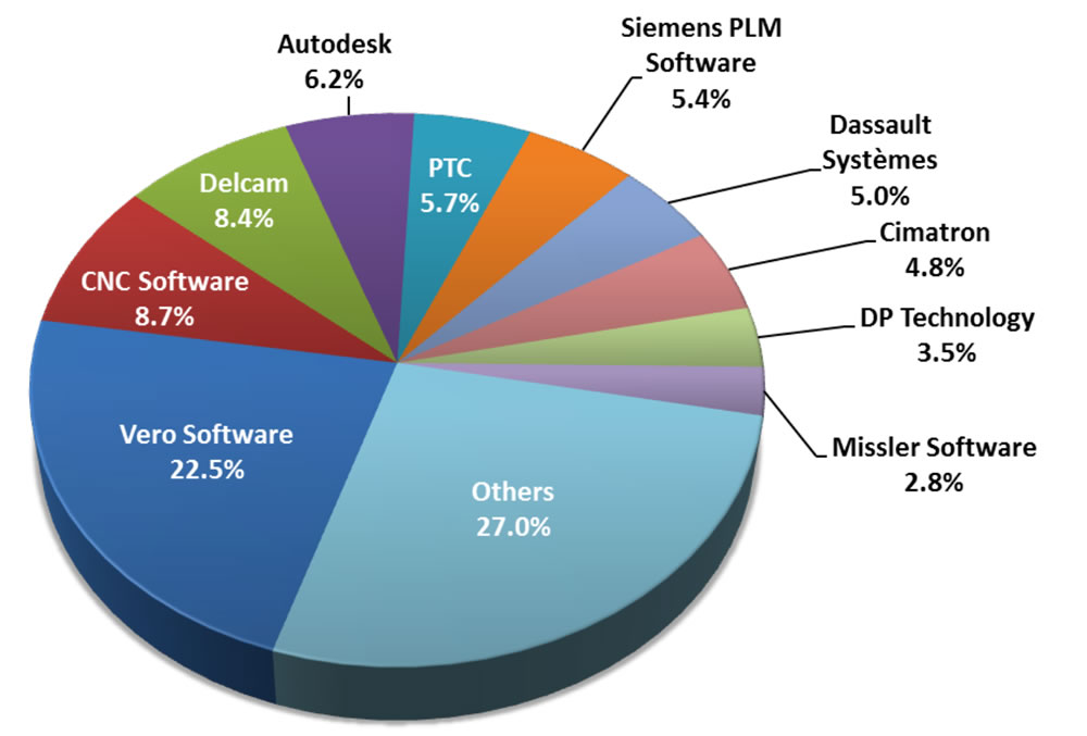 Vero снова возглавляет рейтинг продавцов CAM-технологий по версии CIMdata